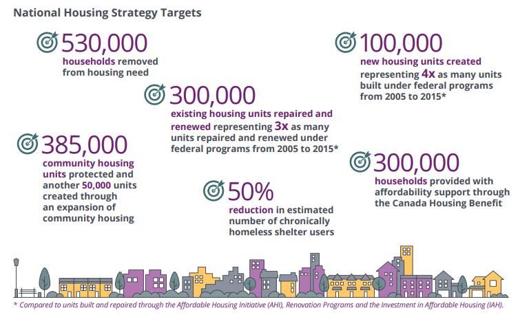 NHS Targets